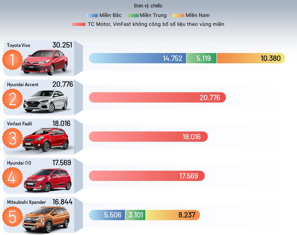10 ôtô bán chạy nhất 2020 trên thị trường Việt Nam kinhtetrithuc.vn