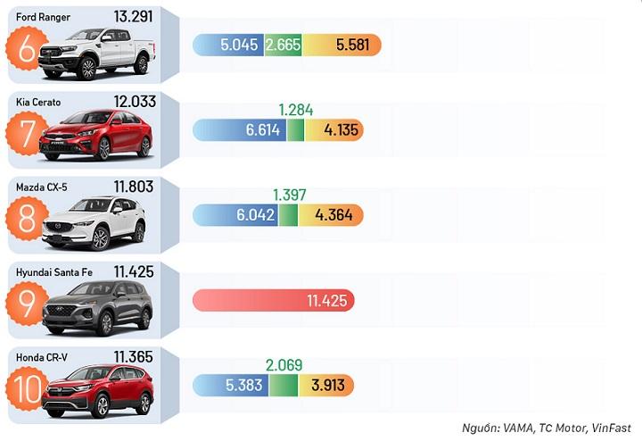 10 ôtô bán chạy nhất 2020 trên thị trường Việt Nam kinhtetrithuc.vn 1