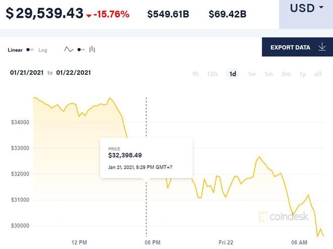 Giá Bitcoin lao dốc xuống dưới 30.000 USD/đồng kinhtetrithuc.vn