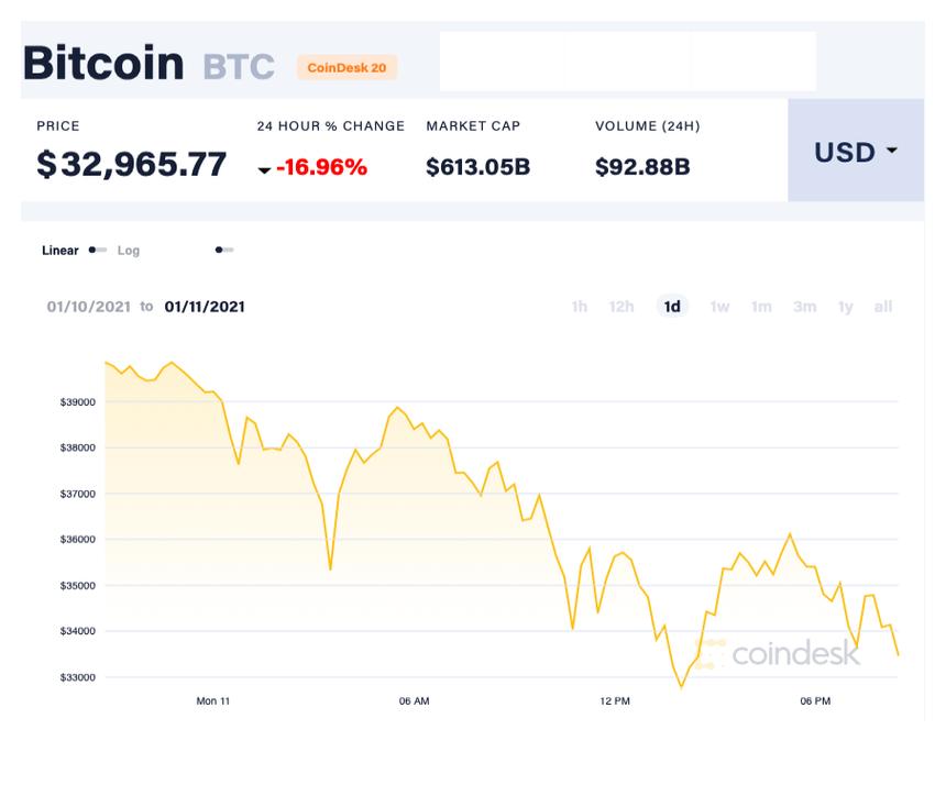 Giá Bitcoin trượt dốc không phanh, bốc hơi hơn 150 tỷ kinhtetrithuc.vn 1