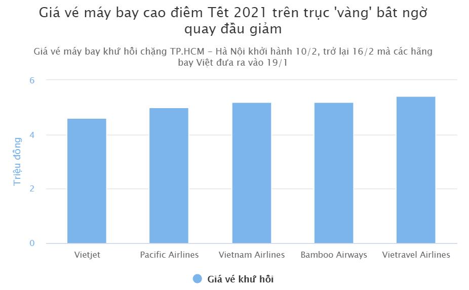 Giá vé máy bay Tết Tân Sửu 2021 tiếp tục giảm mạnh kinhtetrithuc.vn