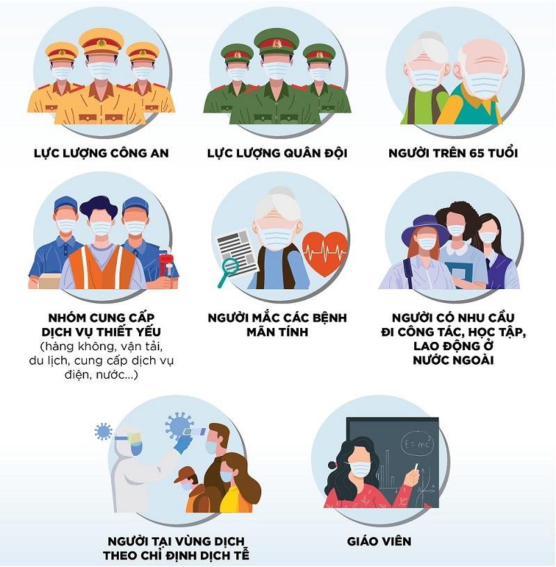 11 nhóm đối tượng được ưu tiên tiêm vắc xin COVID-19 tại Việt Nam kinhtetrithuc.vn 1