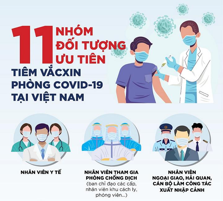 11 nhóm đối tượng được ưu tiên tiêm vắc xin COVID-19 tại Việt Nam kinhtetrithuc.vn