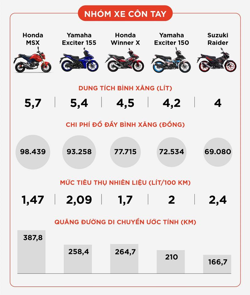 Đổ đầy bình xăng xe máy phổ thông tốn bao nhiêu tiền? kinhtetrithuc.vn 1