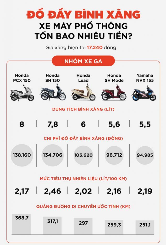 Đổ đầy bình xăng xe máy phổ thông tốn bao nhiêu tiền? kinhtetrithuc.vn