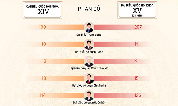 Cơ cấu đại biểu Quốc hội hiện nay so với dự kiến khóa XV mới kinhtetrithuc.vn 2