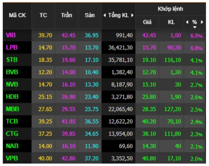Nhóm cổ phiếu ngân hàng tăng giá mạnh, Vn-Index tăng 18 điểm kinhtetrithuc.vn
