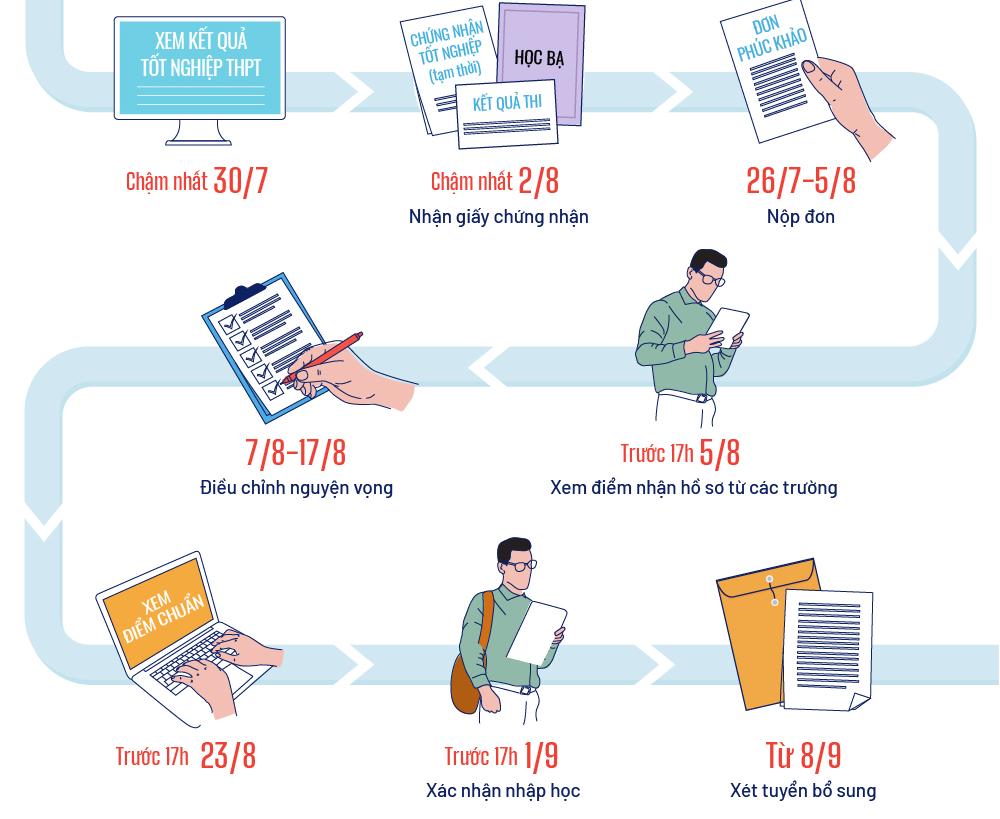 Các mốc thi tốt nghiệp THPT và xét tuyển đại học 2021 kinhtetrithuc.vn 1