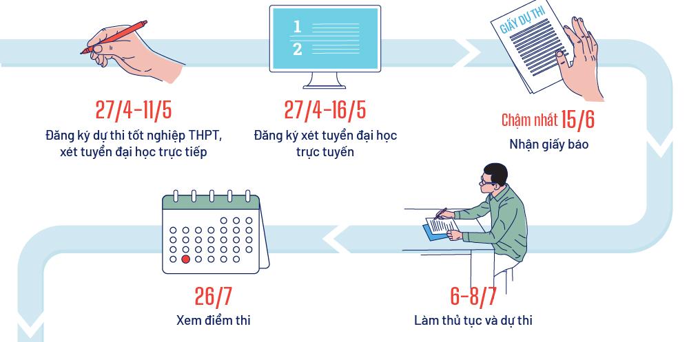 Các mốc thi tốt nghiệp THPT và xét tuyển đại học 2021 kinhtetrithuc.vn