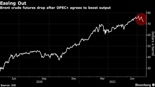 Giá dầu lao dốc gần 7% phiên đầu tuần, thấp nhất trong 6 tuần qua - kinhtetrithuc.vn